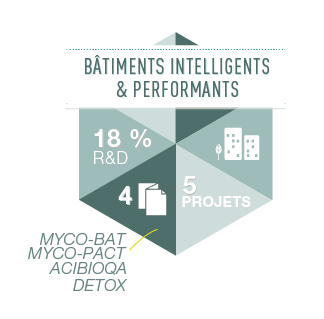 R&D Bâtiments intelligents et performants