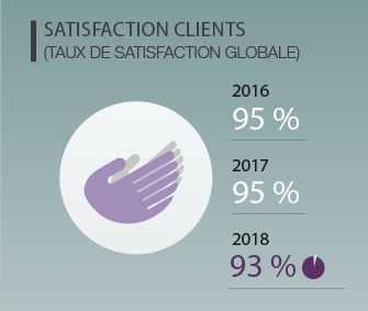 Satsifaction clients Inddigo 2018